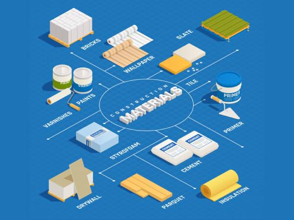 lập kế hoạch mua nguyên vật liệu