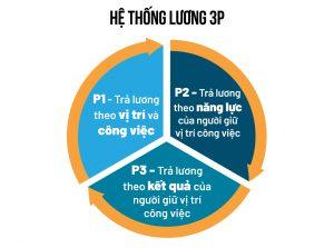 Hệ thống tính lương 3P - Quy chế tính lương theo KPI